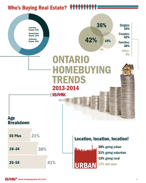 Infographic - 2013-2014 Ontario Homebuying Trends