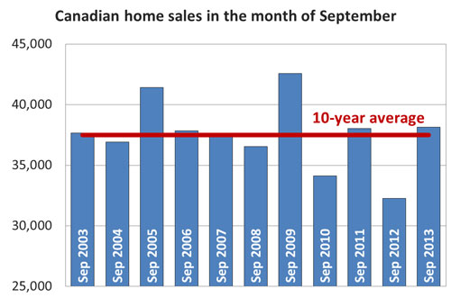 Chart indicating levels of Canadian home sales in the month of September 2013