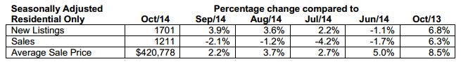 Seasonally adjusted data for residential properties for the month of October, 2014: