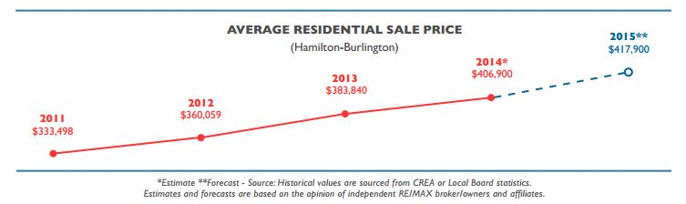 Average Residential Home Sale Price Hamilton-Burlington 2014