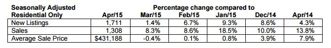 Seasonally adjusted data for residential properties for the month of April, 2015