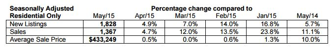 Seasonally adjusted data for residential properties for the month of May, 2015