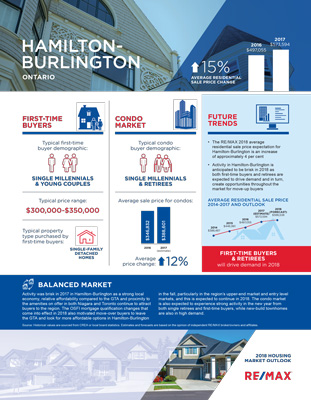 2018 REMAX Housing Market Outlook-Report Hamilton-Burlington