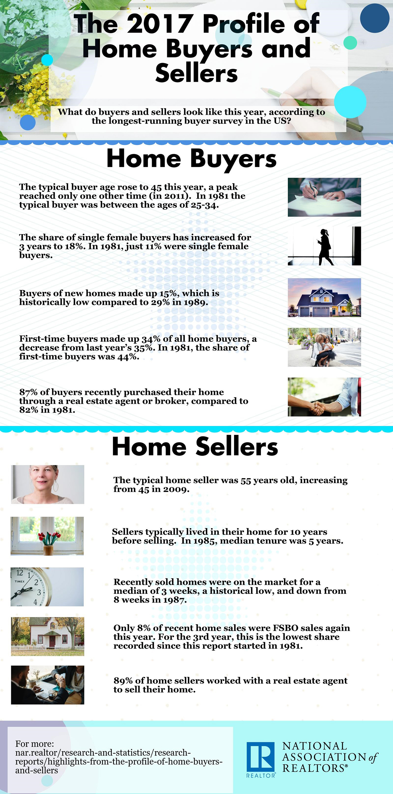 2017 profile of home buyers and sellers