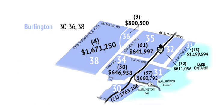 Burlington-Average-Residential-Price-by-District-Nov-2018