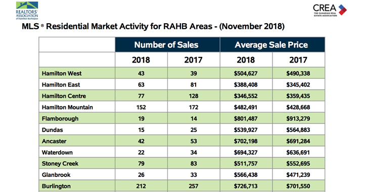 Residential-Market-Activity-Nov-2018