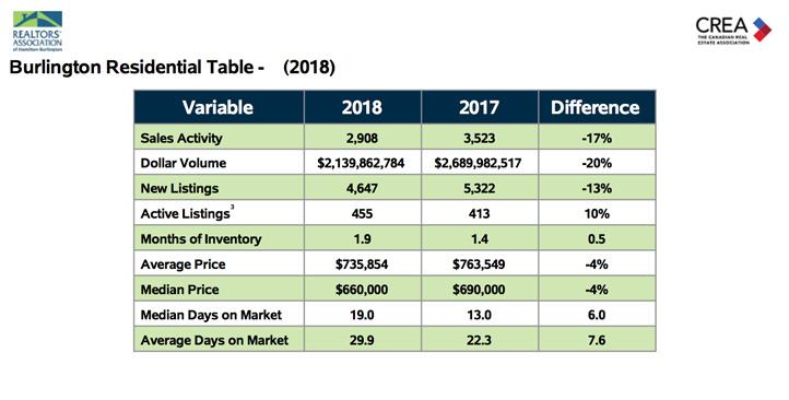 Annual Burlington Residential Table 2018