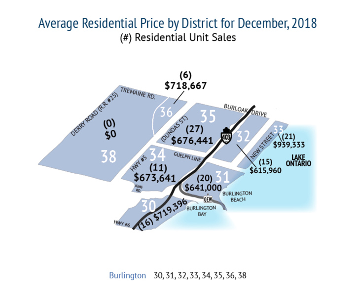 Average Residential Price by District for Burlington