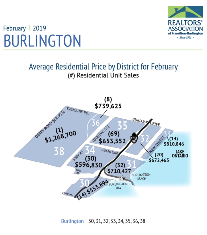 Average Price By District Burlington