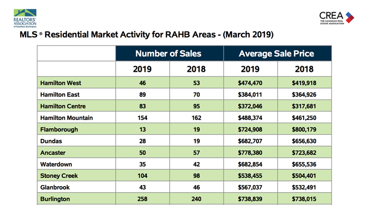 Residential Market Activity