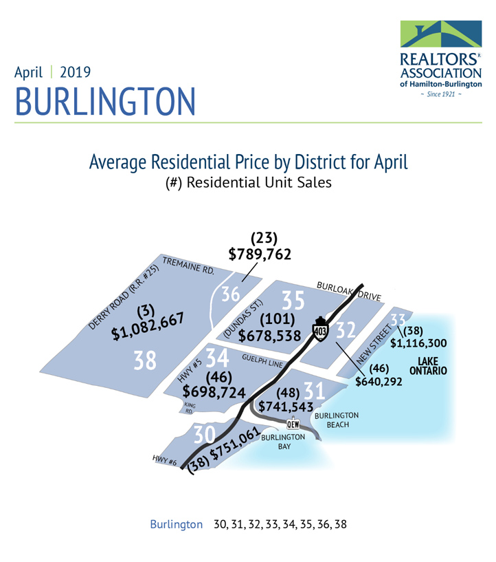 Average Residential Price By District