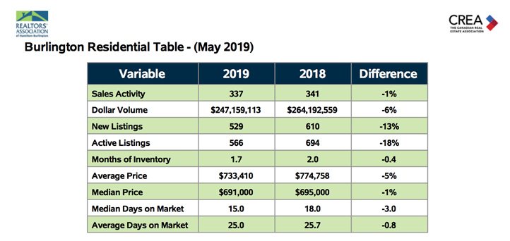 Burlington Residential Table May 2019