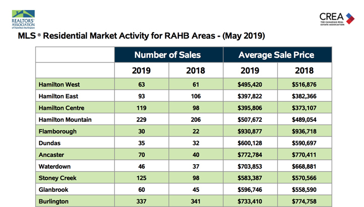Residential Market Activity for RAHB Areas MAY 2019