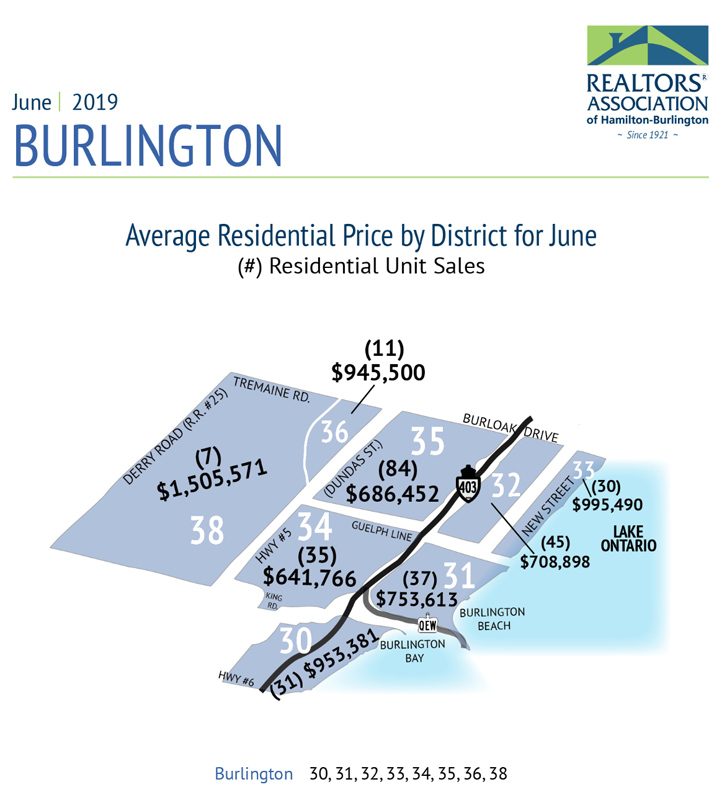 Average Residential Price by District June 2019