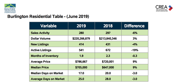 Burlington Residential Table June 2019