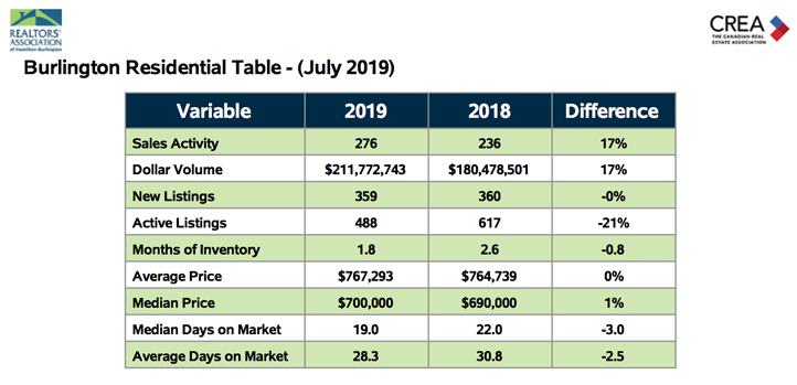 Burlington Residential Table July 2019