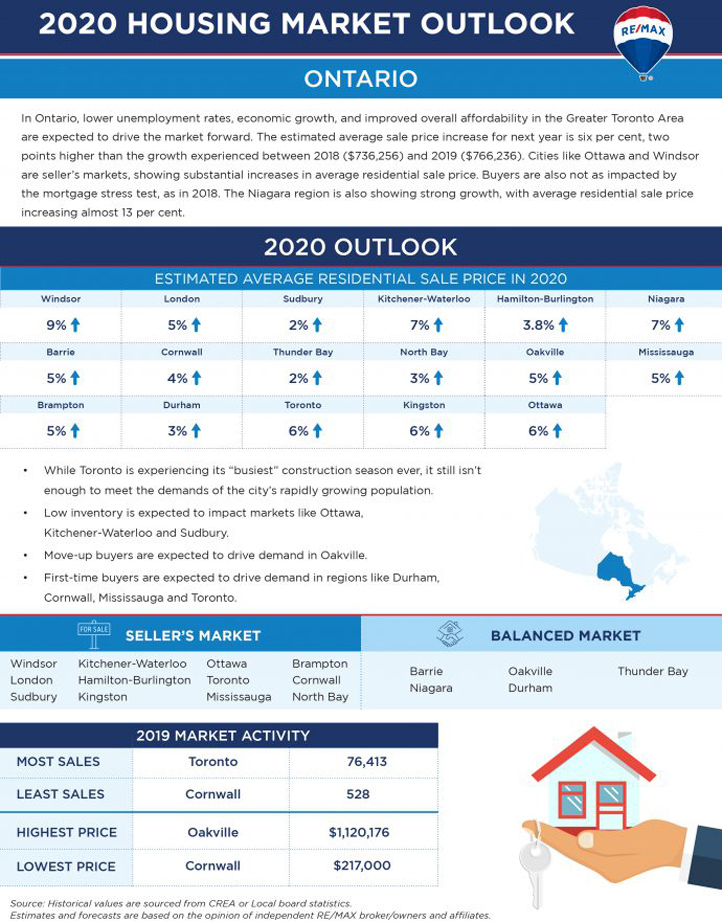 2020 Housing Market Outlook for Ontario