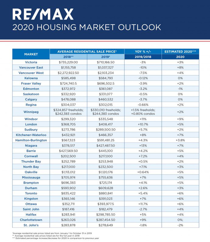 RE/MAX 2020 Housing Market Outlook