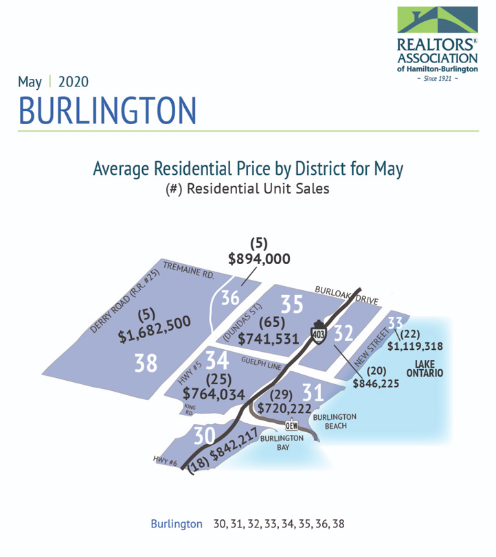 Average Price by District for May 2020