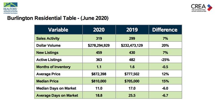 Real Estate Statistics Burlington Residential Table