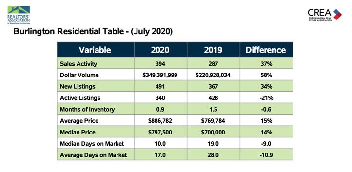 Burlington Real Estate Market Statistics Burlington Residential Table