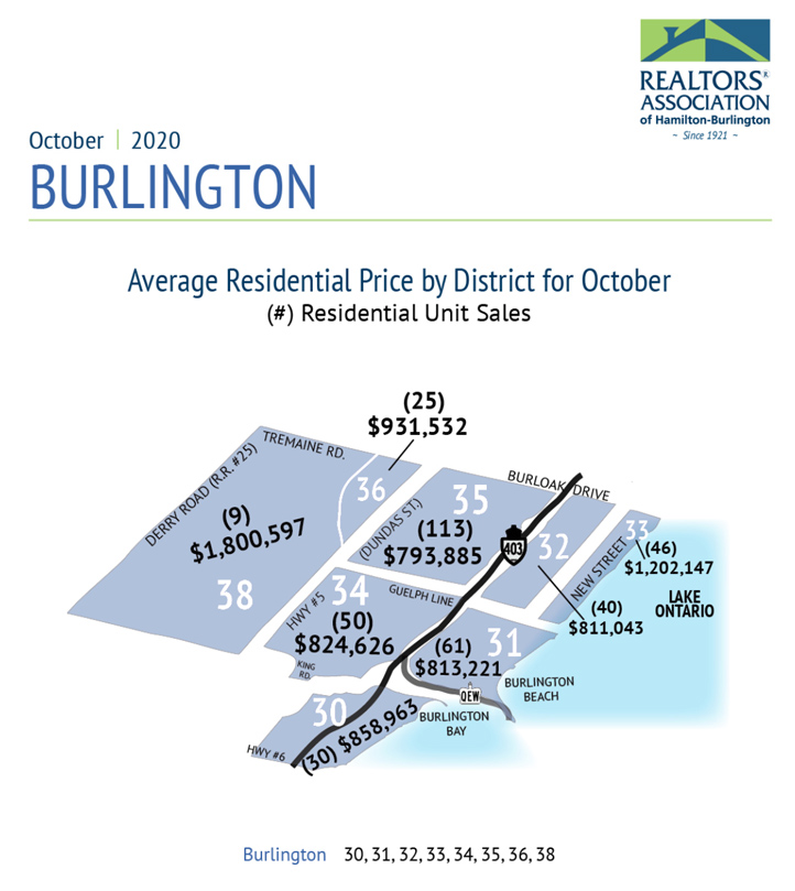 Average Price by District