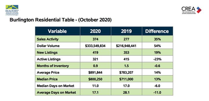 Burlington Residential Table October 2020