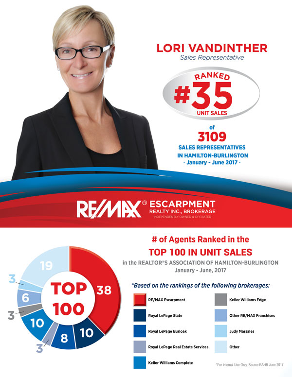 Top 100 RE/MAX Agents - 2017