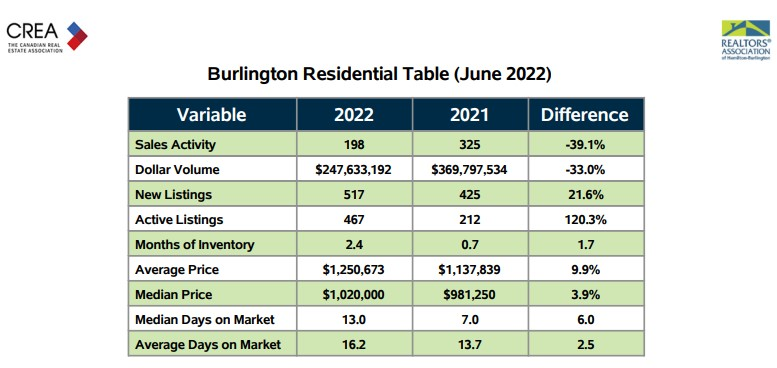 Current  Burlington Residential Real Estate Market Stats
